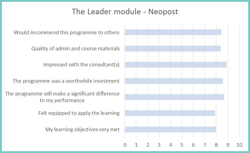 The leader module